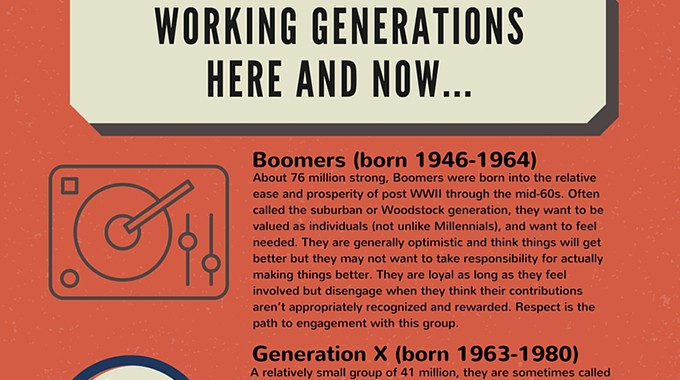 Working Generations Here And Now…680×380