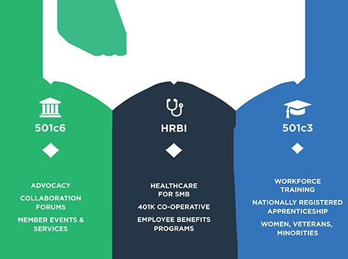 wtia-orgchart